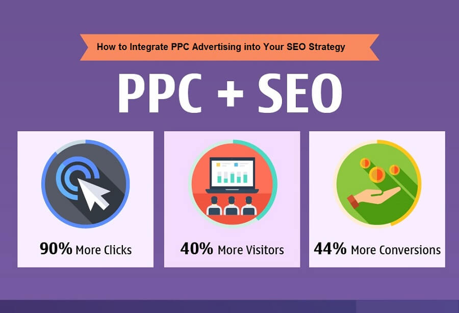 How to Integrate PPC Advertising into Your SEO Strategy