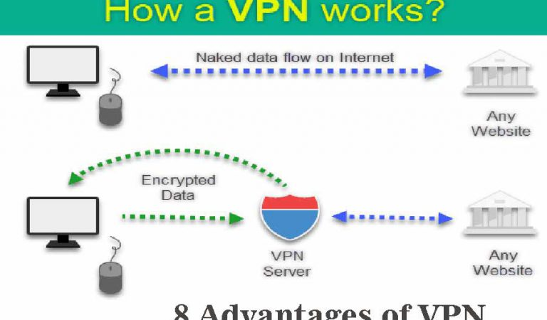 8 Advantages of VPN Benefit Explained | The Pros and Cons of VPNs
