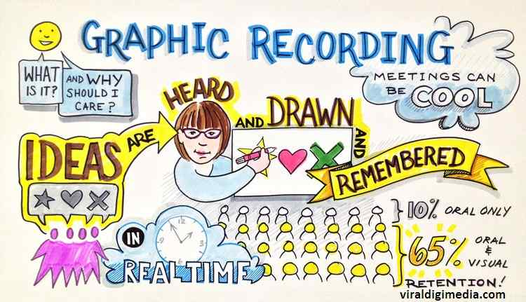 Graphic Recording: What It Is, How Is It Different, Best Practices
