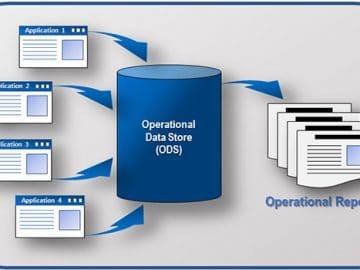 Operational Data Store Architecture